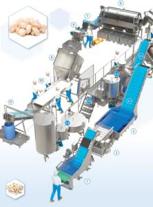 خط تكنولوجي شامل عالمي لمعالجة الفطر - الغسيل والفرز والمعايرة والتعبئة والتغليف.